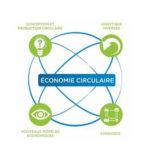 economie-circulaire-des-incitants-financiers-pour-les-entreprises